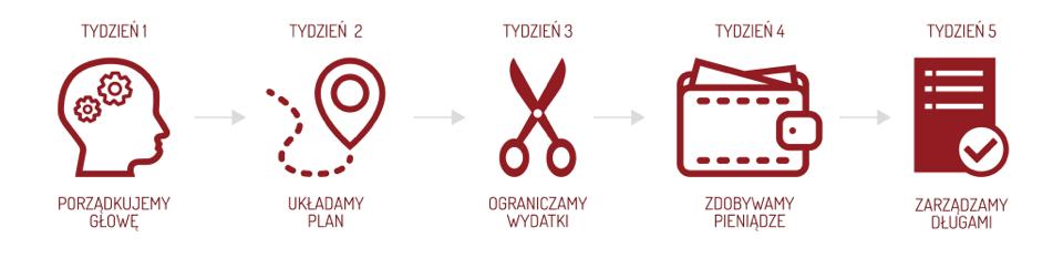 pokonaj swoje długi, michał szafrański, bezpłatny kurs online - haart.pl blog diy zrób to sam 1