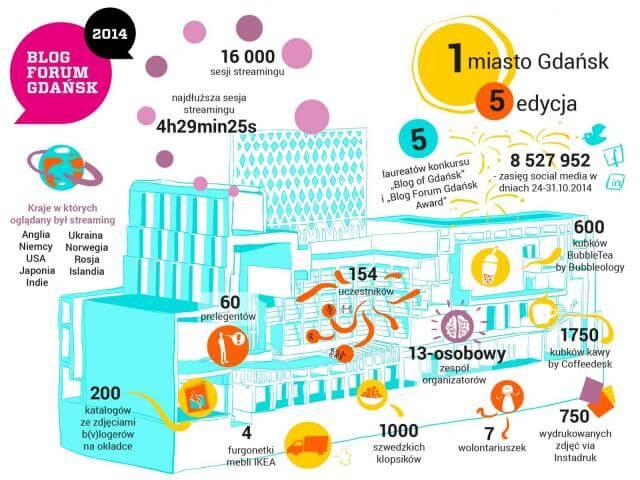 blog forum gdańsk 2014, zjazd, spotkanie, konferencja, podsumowanie, infografika, haart blog diy